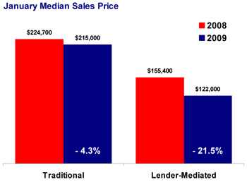 Jan-median-sales-price