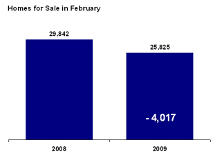 Homes for Sale in February: 2008 and 2009
