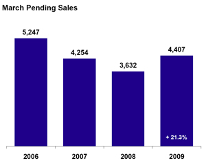 March 2009 Pending Sales