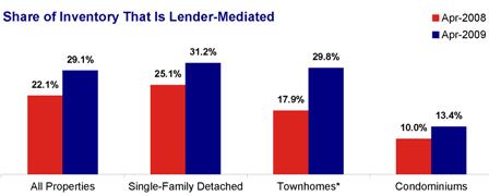 Lender-Mediated