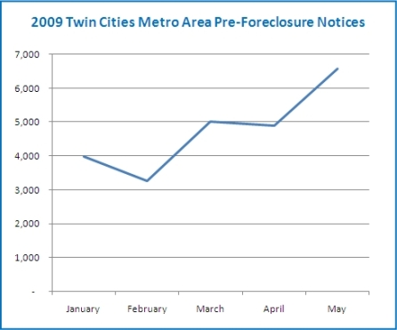 PFN_Chart_Metro_May09