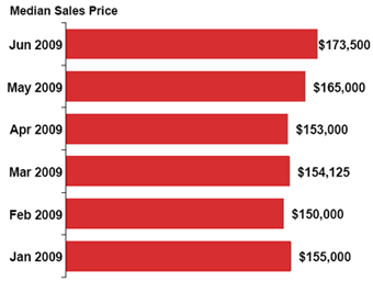 Median-sales-price_2009-06