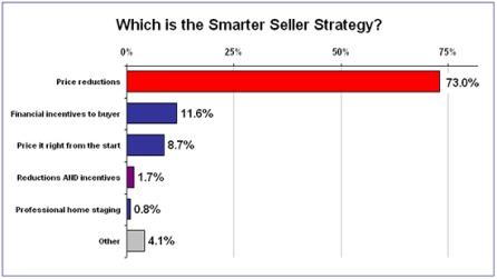 Smarter-seller-strategy