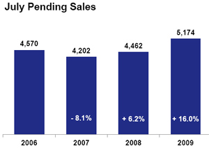 Pending Sales - July 2009