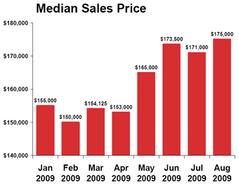 Median-sales-price_2009-08