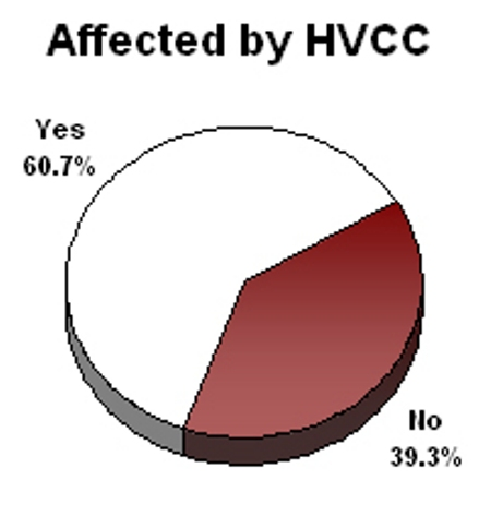 Affected-by-hvcc