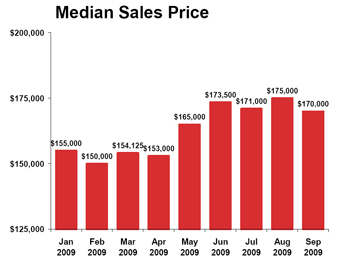 Median-sales-price_2009-09