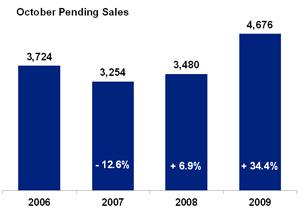 Pending-sales_2009-10