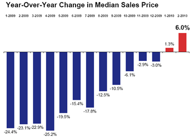 Year-Over-Year Median Price Change