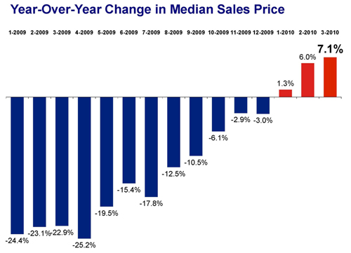 Year-Over-Year Change in Median Sales Price