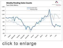 Weekly Pending Sales Counts