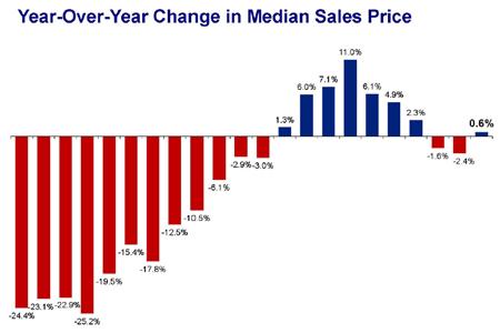 Yoy-median-change9