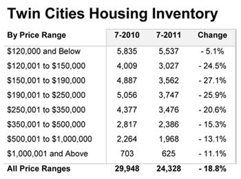 TC-Housing-Inventory
