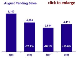 August Pending Sales