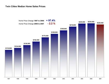 Median_prices