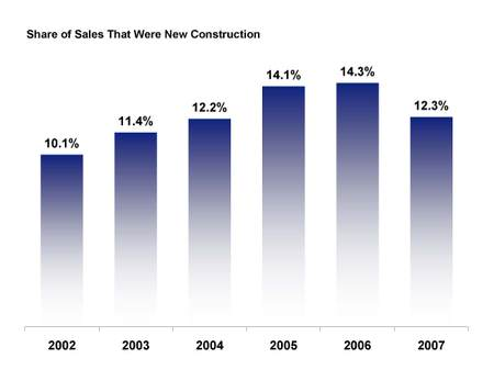 New_construction_sales