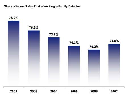 Singlefamily_detached_sales