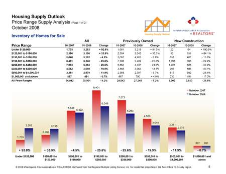 Pages_from_housing_supply_outlook_1